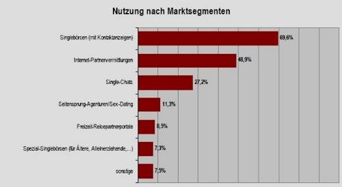 Partnervermittlung markt