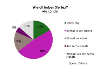 C-Date Sexstudie 2011/2012