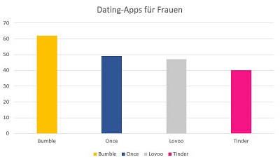 dating apps fuer frauen