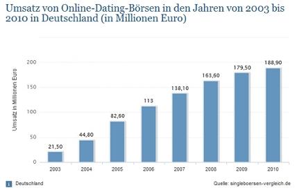 umsatz von online dating boersen von 2003 bis 2010 in deutschland