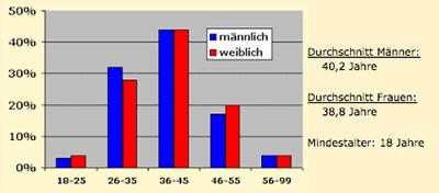 Anneweb.de Durchschnittsalter