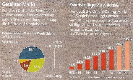 online dating portale 20 prozent wachstum pro jahr