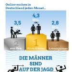 Zahlen und Statistiken zur Partnersuche im Internet