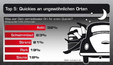 JOYclub.de Umfrage: Beliebteste Orte für einen Quickie