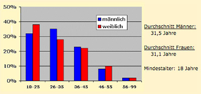 Durchschnittsalter meetic.de