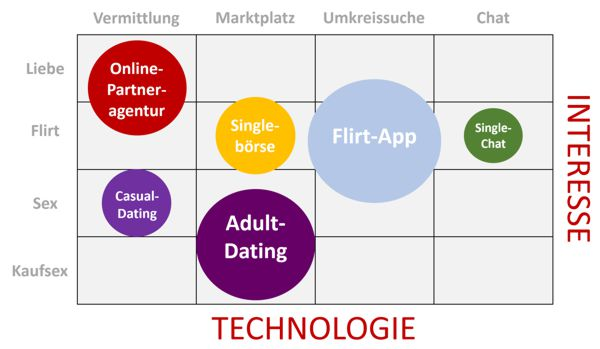 online dating info grafik