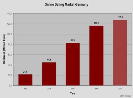 online dating market germany 2007