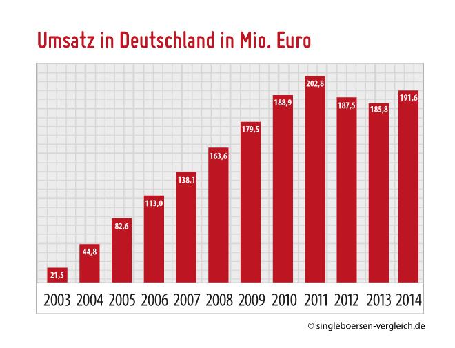 Grafik Gesamtumsatz am Singlebörsenmarkt Deutschland in Euro
