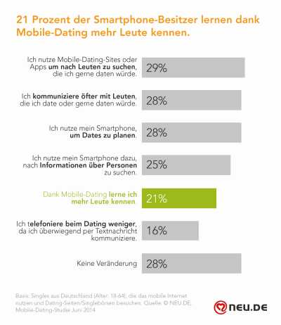 Mobiles Dating