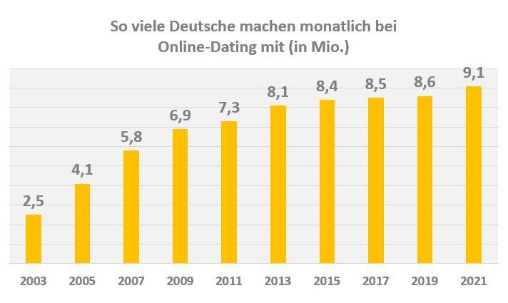 Anzahl monatlicher Online-Dating Nutzer Deutschland