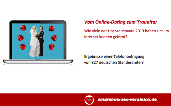 Große Standesamt-Umfrage: Wie viele Online-Dater landen vor dem Traualtar?