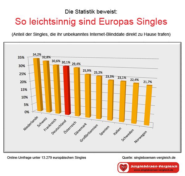 Statistik online dating Deutschland echte Indiase dating sites
