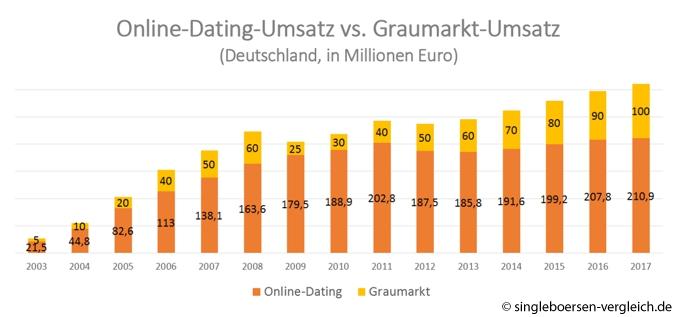 Online-Dating-Seiten Auswertung