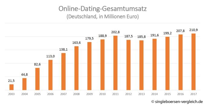 Österreich dating seiten