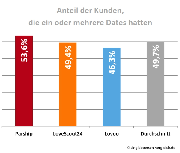 Mit dem Dating
