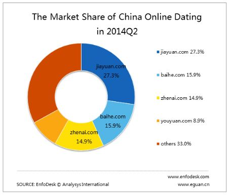 Der China Online-Dating Markt