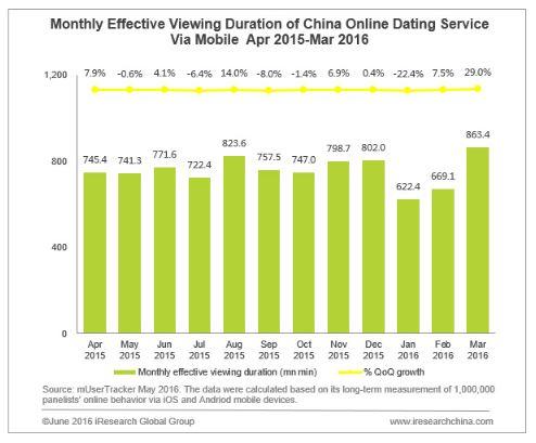 Monatliche mobile Nutzungsdauer von Online-Dating Websites