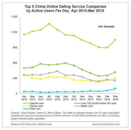 Top 5 der China Online-Dating Anbieter