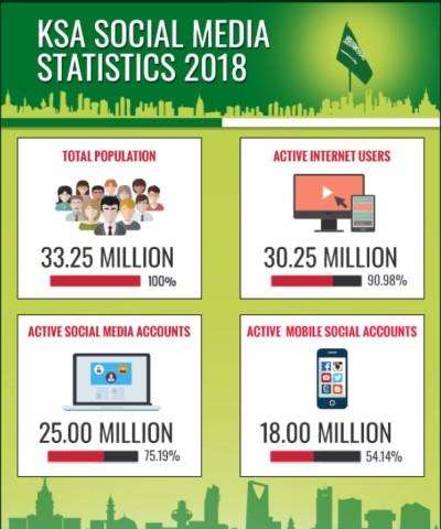 Social Media Nutzung in Saudi Arabien