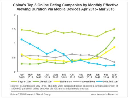 mobile Nutzung von China Dating-Websites durch User