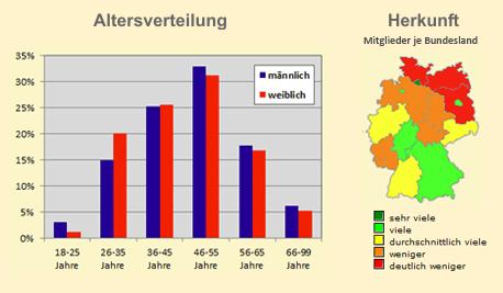 be2 Altersverteilung und geografische Verteilung