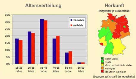 FirstCasual Altersverteilung und geografische Verteilung