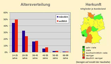 iLove Altersverteilung und geografische Verteilung