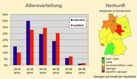 meet2cheat Altersverteilung und geografische Verteilung