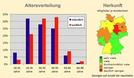 Prime-Date.de Altersverteilung und geografische Verteilung