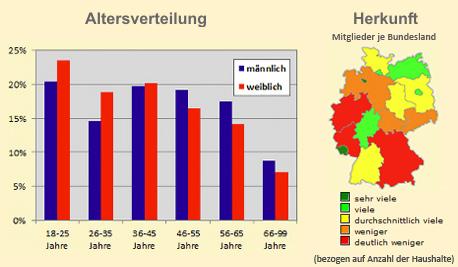 sexpartnerclub Altersverteilung und geografische Verteilung